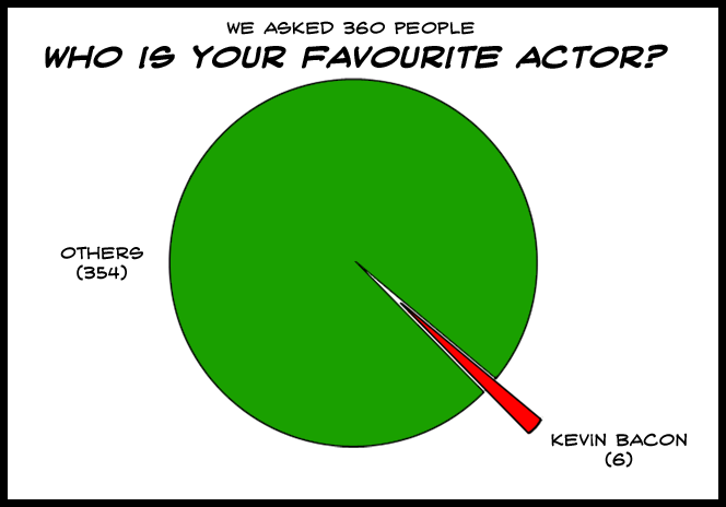 Sadly, my game ''0.10472 radians of Kevin Bacon'' never quite caught on.