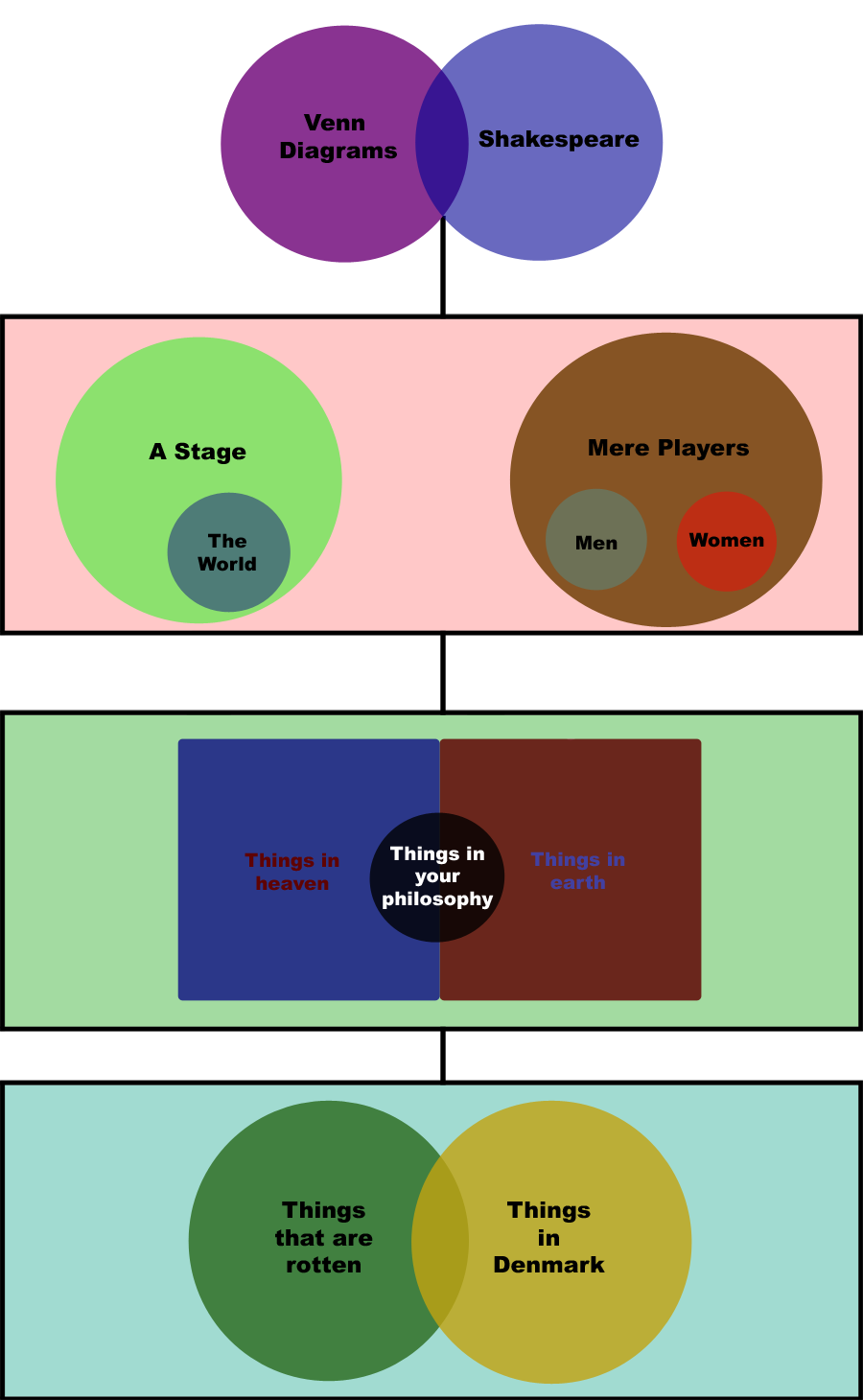 [People who know that number two is technically a Euler diagram ( Me ] People who should get out more)