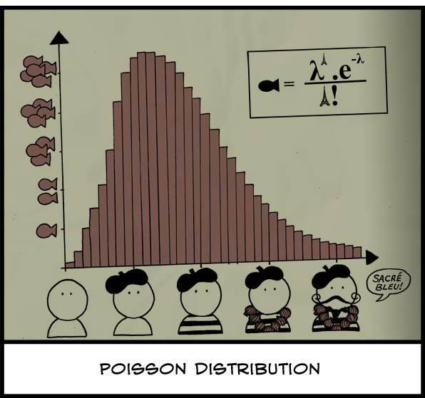 Technically the fish symbol should be should be P(fish), but if you're learning statistics from comics then you're probably not going to pass that exam anyways