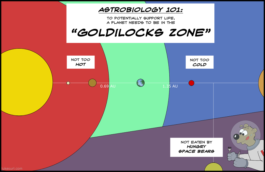The story of Goldilocks is of course fictional. The space bears are of course real, but can be sated as long as NASA secretly delivers several metric tonnes of porridge every month.